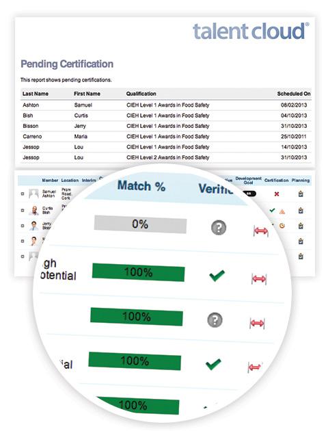 Team-Certification