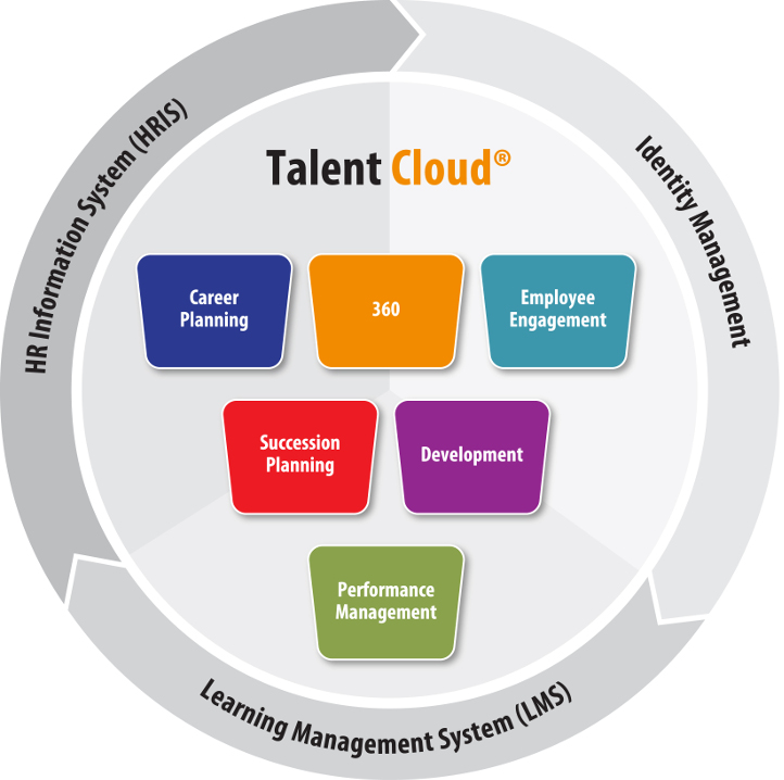 Head Light Talent Management Product Overview